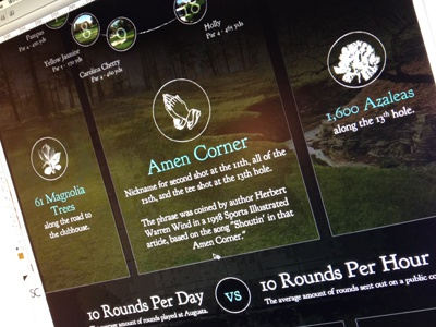 The Masters Infograph