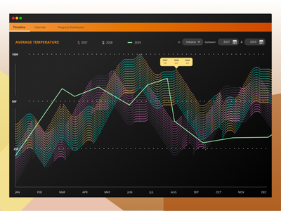 Data Visualization data viz data ux  ui uidesign design