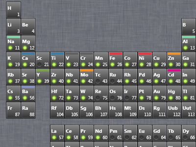 Periodic System of Elements