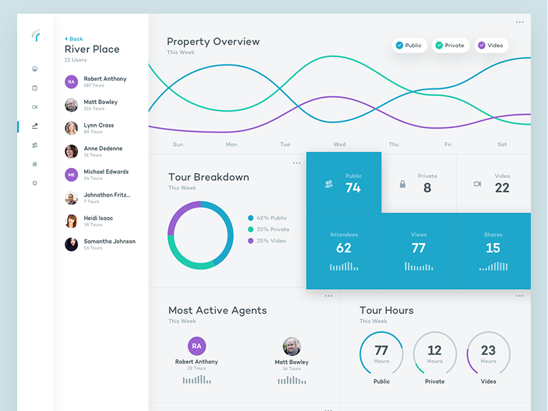 More Realync Analytics graph real estate analytics web app ux ui