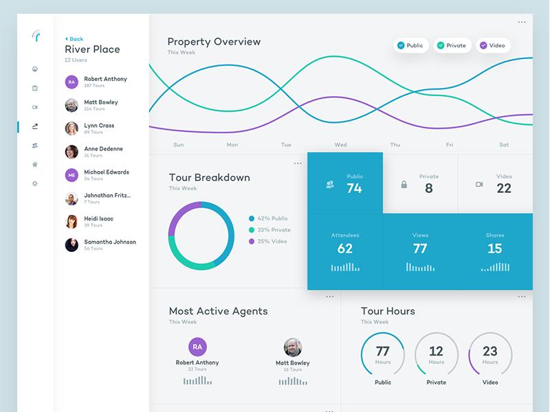More Realync Analytics graph real estate analytics web app ux ui
