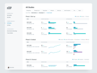 Medical Studies Concept studies report design data visualisation data visulization data table filters line graph bar chart analytics table data web ux ui