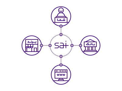 Sai Diagram