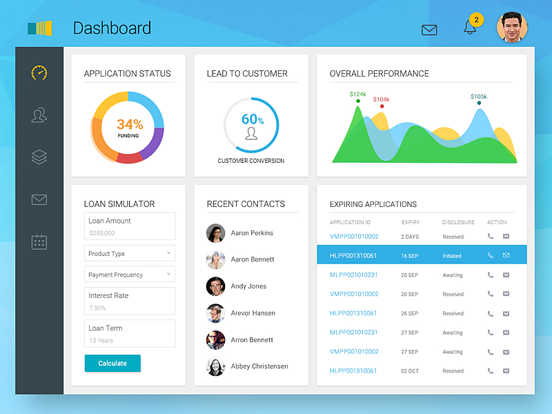 Loan Manager Dashboard By Sp Senthil Kumar On Dribbble