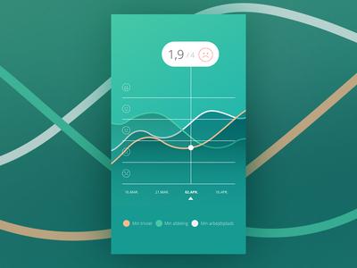 Woba app graph work balance smileys statistics gradient lines measure graph