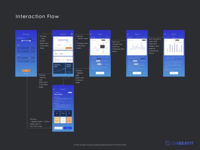 DiaBeatit - Medical Application Interaction