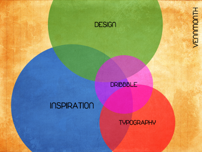 Vennmonth diagram venn vennmonth dribbble