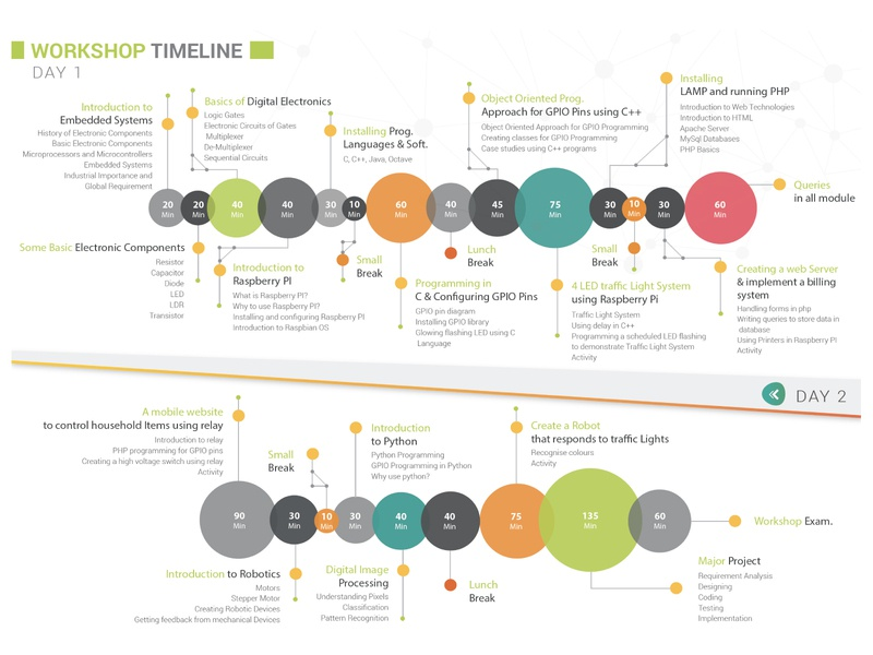 Workshop Timeline