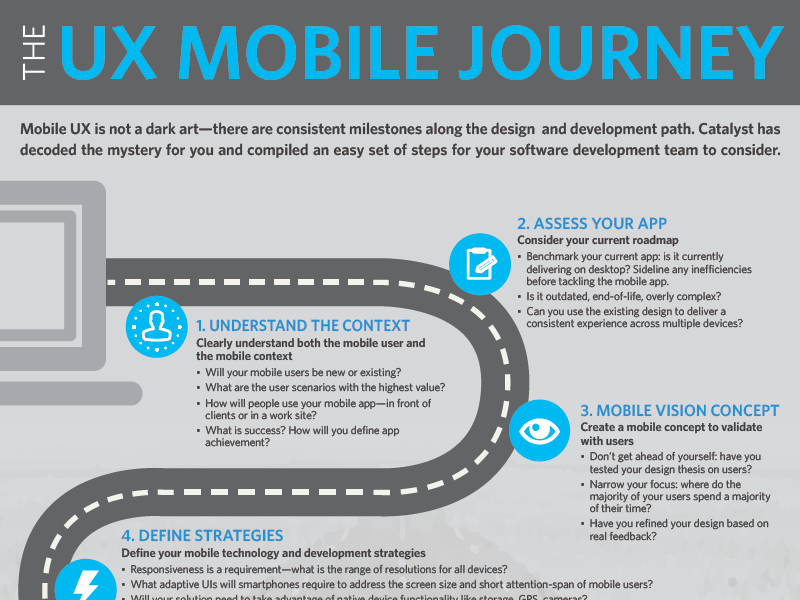 The UX Mobile Journey journey map mobile ux