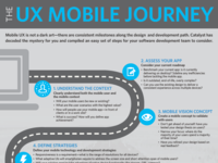 The UX Mobile Journey