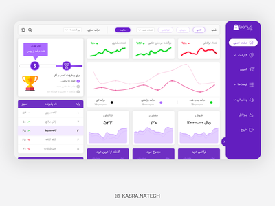 Bonus Dashboard UI Design 🤘🏻 gradiant table charts chart business gamification purple dashboard design dashboad panel illustration ui  ux xd uiux ux material design design adobexd uidesign ui