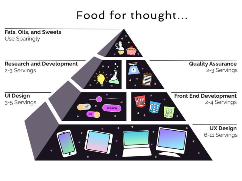 Food UX Pyramid food pyramid food pyramid ui ux ux design illustration hero banner digital art