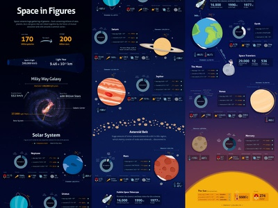 Space Infographics milky way solar system galaxy mars astronaut gravity moon earth planets illustration infographics space
