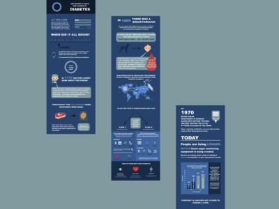 Type 1 Diabetes Infographic