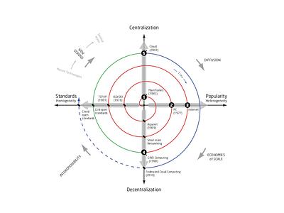 An evolutionary model for Internet revolutions internet infographic