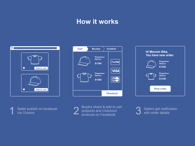 How It Works product slide flat illustration icons