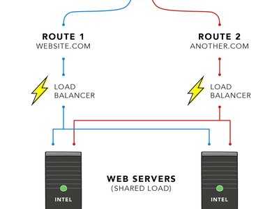 Servers server load balancer routing network