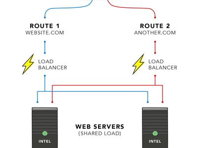 Servers server load balancer routing network