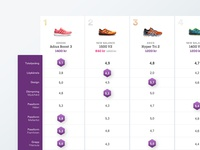 Running shoes – test result