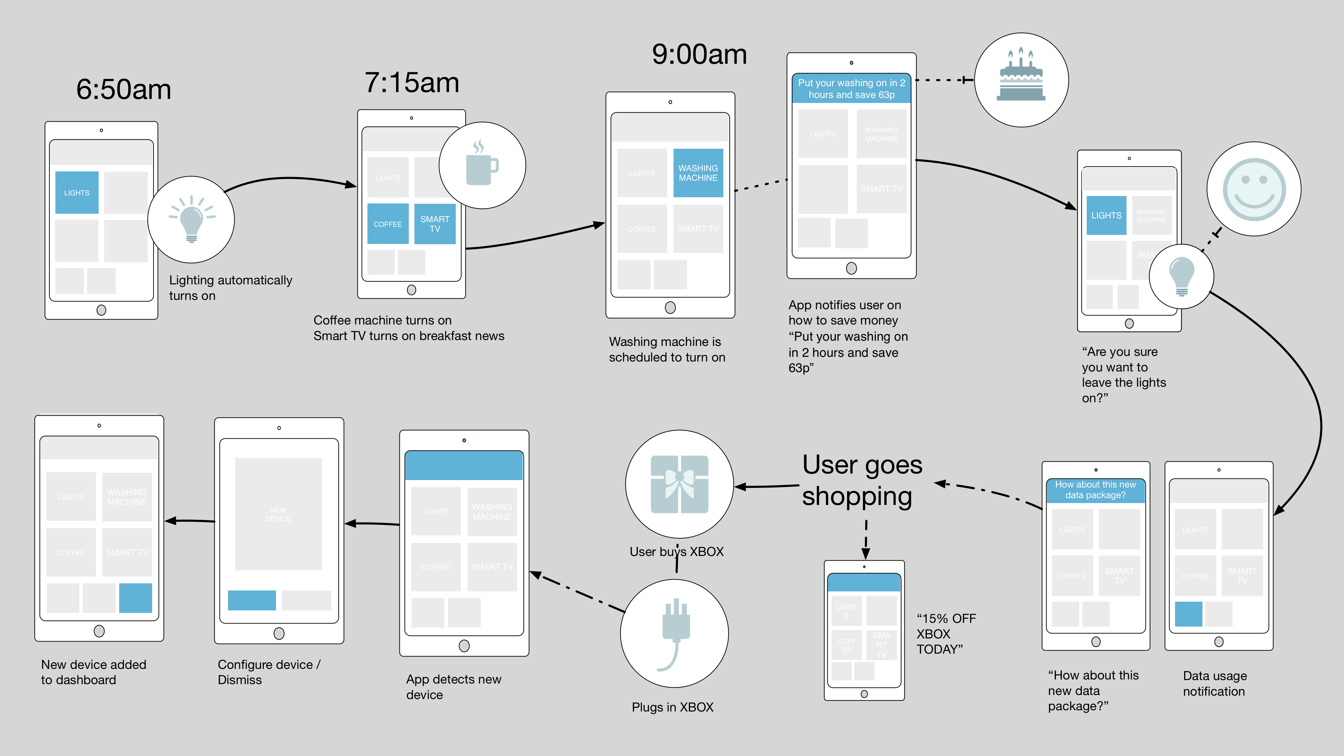 Dribbble - smart-home-user-journey.png by Jacob Hammond