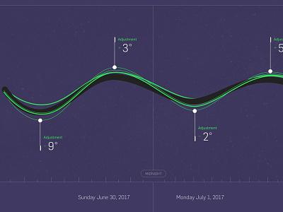 Adjustment Chart study exploration responsive modern clean ui