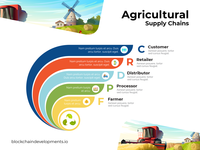 Agricultural supply chains