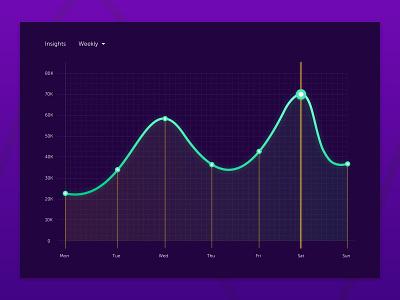 Daily UI 018 | Analytics Chart design statistics challenge shadow web daily weekly insights analytics analyticschart uxdesign uidesign ux userinterface dailyui018 018 ui018 ui dailyui dailyuichallenge