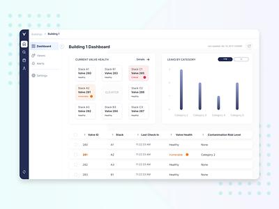 Backflow Valve Monitoring Dashboard analytics product design figma blue dashboad dashboard ui dashboard design ui design