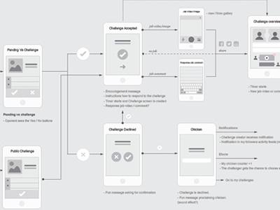 App design flow app flowchart flow wireframe ux kits