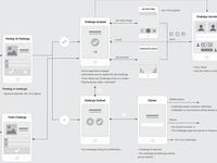 App design flow