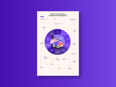 UX Toolkit user research research uxui ux  ui illustraion figma flowchart poster uxdesigns uxdesign