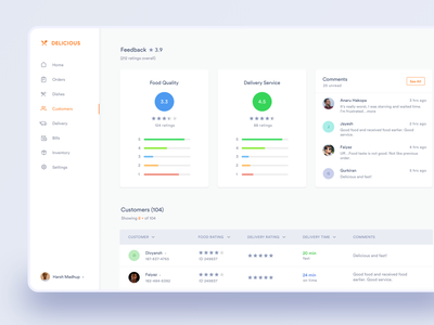 Customer Feedback Dashboard mockup sketch interaction design web restaurant feed app delivery food negative space minimal clean ui comments ratings reviews dashboard feedback customers