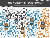 The World of Effects Pedals