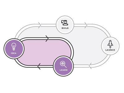 Design Sprints: Shortcut lightbulb idea learn build launch icons illustration google design sprints