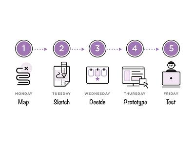 Design Sprints: Process user pencil illustration test prototype decide sketch map design sprints