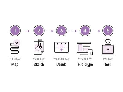 Design Sprints: Process
