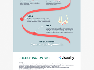 Layout details — History of the bra infographic