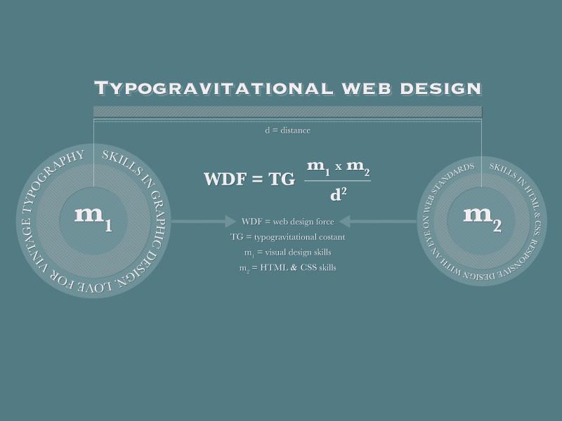 Typogravitational web design math typography