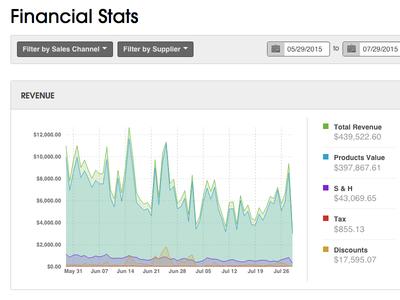 Ordoro Analytics UI elastic search charts graphs stats d3 analytics ordoro