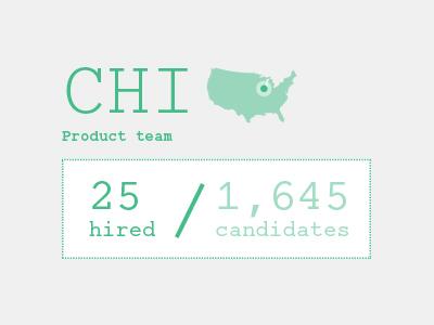 Recruitment Infographic Explorations