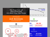 Braintree Infographics