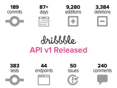 Dribbble API v1 Released