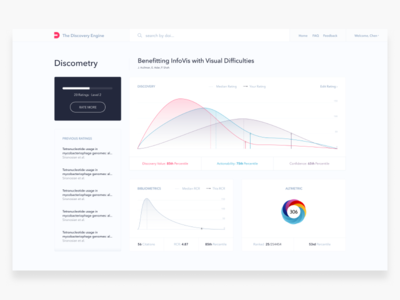 Discovery Engine Results Dashboard R3 publication graph plot chart dashboard rating doi science altmetric