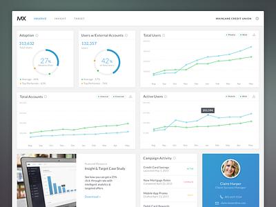Observe pie chart line chart web graphs data dashboard interface cards charts analytics ui app