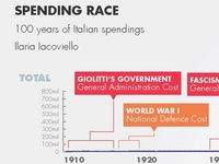 Spending Race