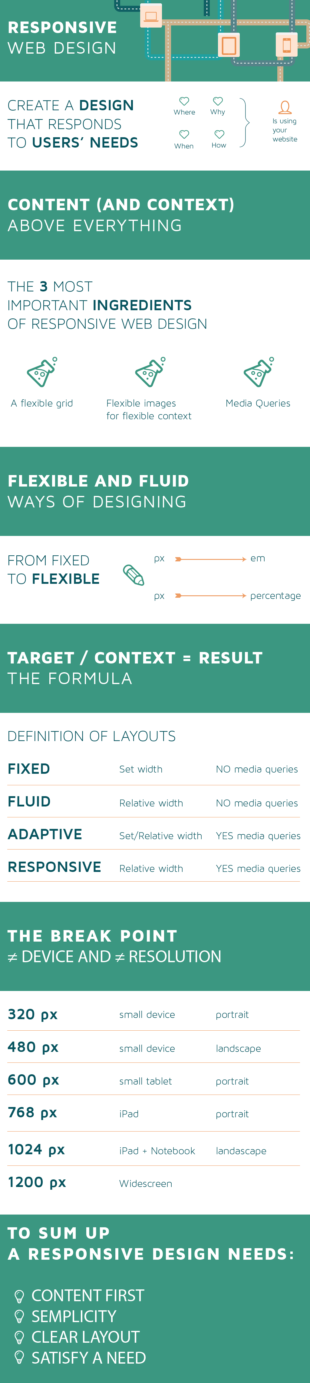 Responsive web design summary