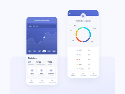 Finance Mobile App mobile app mobile ui mobile dashboard donut chart finances finance branding interface ux ui design chart product design portfolio dashboad