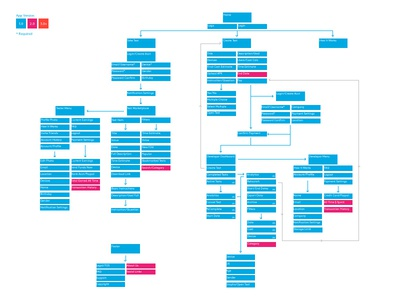 Apptourage Design Process - UX Flow