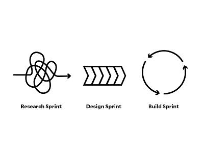 Sprints build design research agile sprint