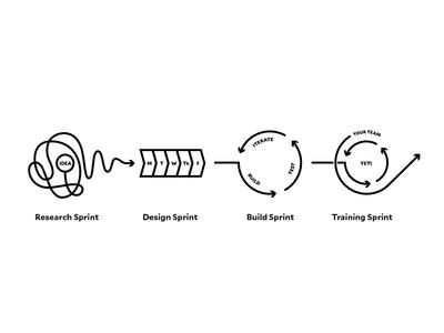 Process train build design research agile sprint
